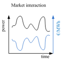 Market interaction